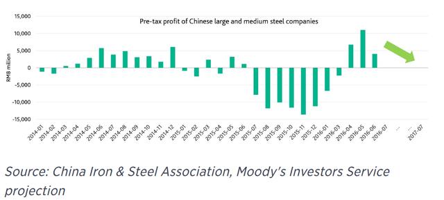 Lợi nhuận trước thuế ngành thép Trung Quốc.