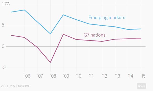 Tốc độ tăng trưởng GDP hàng năm tại khu vực G7 (đường màu tím) và thị trường mới nổi (đường màu xanh).