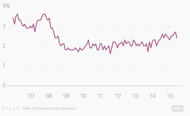 Tốc độ tăng thu nhập bình quân tính theo giờ tại Mỹ.