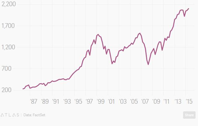 Chỉ số S&P 500.
