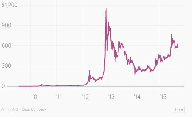 Giá đồng bitcoin
