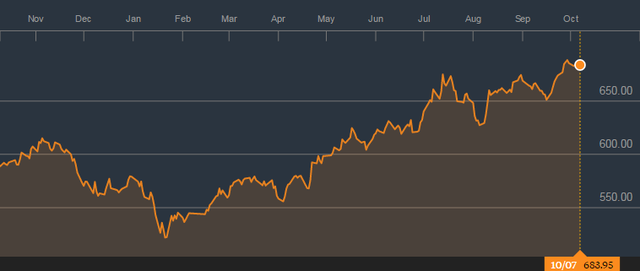 Chỉ số VnIndex đang ở mức cao nhất trong vòng 8 năm qua