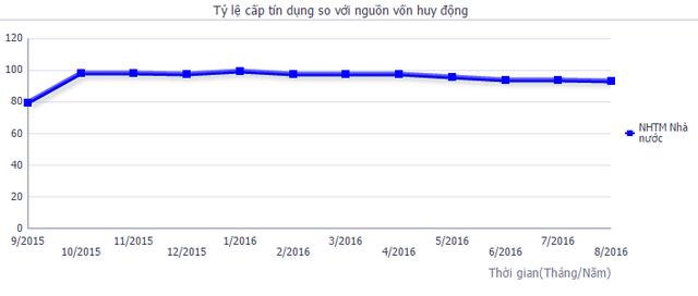 Tỷ lệ cấp tín dụng so với nguồn vốn huy động của khối NHTM Nhà nước.