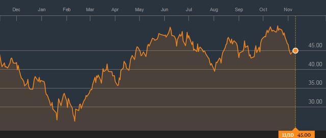 Giá dầu thế giới hồi phục mạnh từ đầu năm