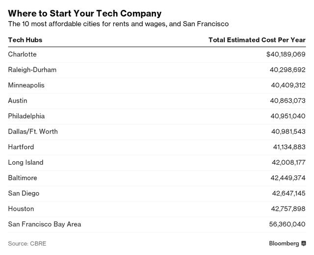 Top 10 thành phố rẻ nhất nước Mỹ để khởi nghiệp so với San Francisco.
