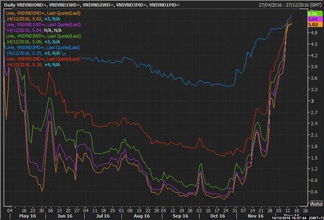 Lãi suất trên liên ngân hàng tăng mạnh trong mấy ngày qua (nguồn: data Vương Trần tổng hợp)