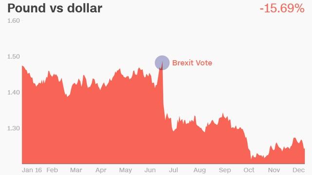 Đồng bảng giảm mạnh sau cuộc trưng cầu dân ý và đã không thể hồi phục trở lại.