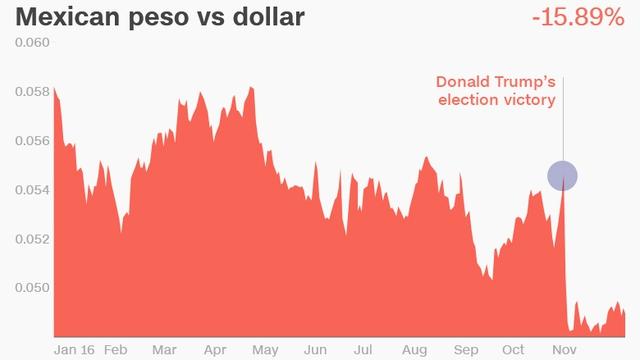 Đồng peso Mexico chịu tác động mạnh từ kết quả bầu cử Tổng thống Mỹ.