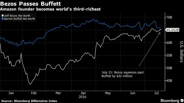 Gái trị tài sản ròng của CEO Amazon đã vượt Warren Buffett.