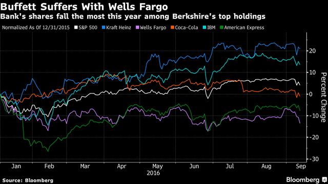 Warren Buffett mat 1,4 ty USD sau 1 dem vi co phieu Well Fargo