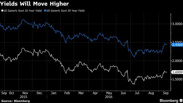 Lợi suất trái phiếu 10 năm (đường màu trắng) và 30 năm (đường màu xanh)