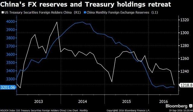 Trong khi dự trữ ngoại hối hàng tháng của Trung Quốc (đường màu xanh) thường đi ngược lại khối lượng trái phiếu Mỹ nước này nắm giữ (đường mày trắng), gần đây 2 lượng này đều giảm.
