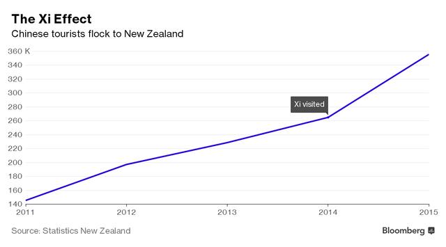 Lượng khách Trung Quốc tới New Zealand tăng đột biến