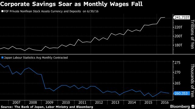 Tiền mặt tại các công ty tăng lên trong khi lương nhân viên giảm.