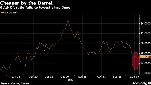 Tỷ lệ vàng/dầu giảm xuống mức thấp nhất kể từ tháng 6.