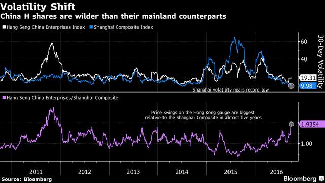 Thị trường chứng khoán Hồng Kông đang biến động mạnh hơn cả thị trường đại lục