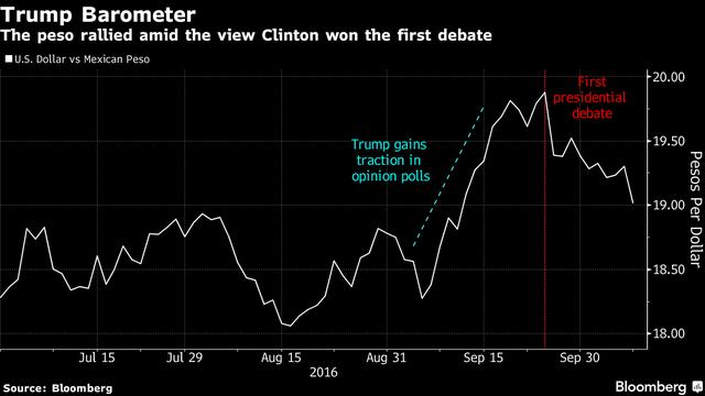 Đồng peso tăng giá sau khi bà Clinton áp đảo trong cuộc tranh luận trực tiếp lần 1.
