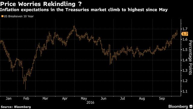 Đường biểu thị điểm hòa vốn 10 năm đang tăng. Lạm phát dự kiến đã tăng lên mức cao nhất kể từ tháng 4.