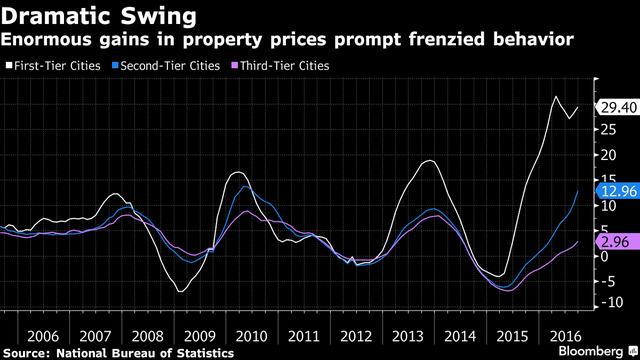 Giá bất động sản tăng mạnh làm xuất hiện những người mua điên cuồng.