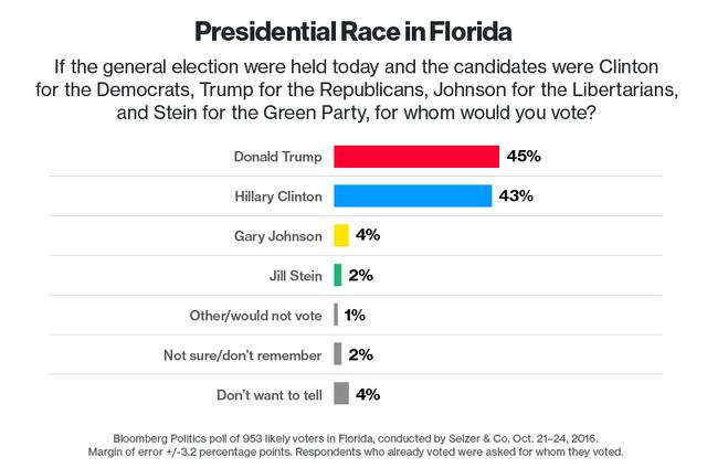 Cuộc chạy đua vào Nhà Trắng tại bang Florida.