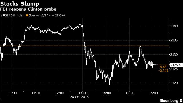 Diễn biến của chỉ số S&P 500 phiên hôm qua
