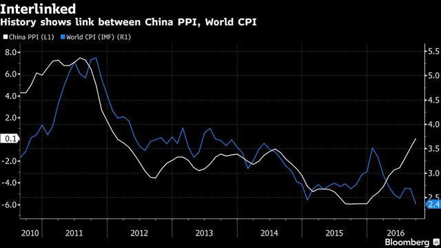 Mối quan hệ giữa chỉ số giá sản xuất của Trung Quốc và lạm phát thế giới.