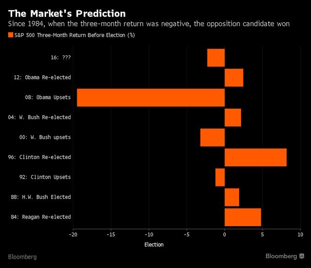 Kể từ năm 1984, nếu S&P 500 giảm trong 3 tháng trước ngày bầu cử thì đảng đối lập sẽ giành chiến thắng.