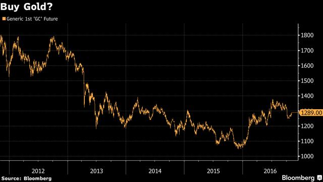 Diễn biến giá vàng từ năm 2012 đến nay