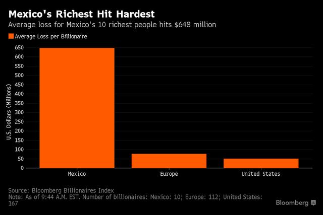 Đồng Peso chứng kiến cú rơi mạnh nhất kể từ sau sự kiện Lehman Brothers, khiến tàu sản 10 tỷ phú giàu nhất thế giới giảm 648 triệu USD.