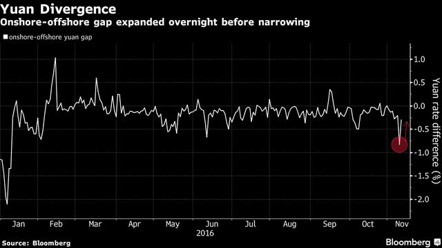 Khoảng cách giữa tỷ giá đồng tệ ở trong nước và nước ngoài tăng mạnh trước khi thu hẹp lại về gần mức trung bình trong buổi tối ngày Trump thắng cử.