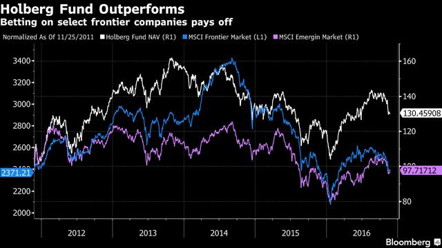 NAV của quỹ Holdberg cao hơn chỉ số MSCI thị trường biên và thị trường mới nổi.