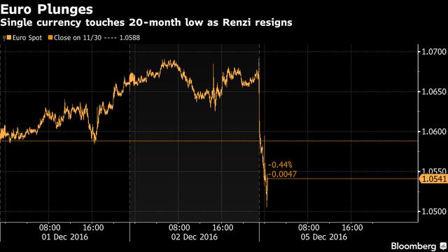 Đồng euro chạm đáy 20 tháng sau khi ông Renzi tuyên bố từ chức. Nguồn: Bloomberg.