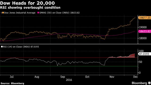 Chỉ số công nghiệp Dow Jones tiến tới mốc 20.000 điểm. Nguồn: Bloomberg.