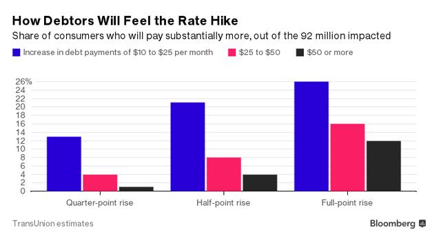 Người Mỹ sẽ phải trả thêm bao nhiều tiền nợ nếu Fed tăng lãi suất thêm 0,25%, 0,5% và 1%.