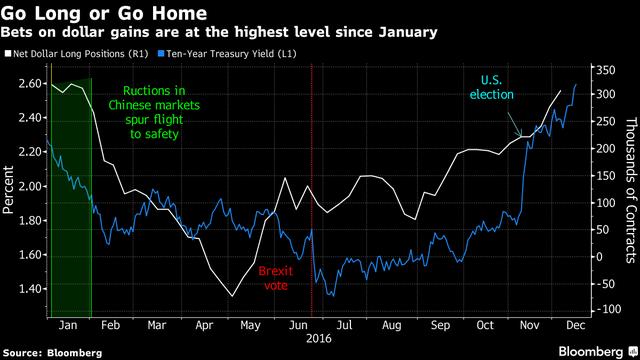 Đồng USD tăng mạnh nhất kể từ đầu năm