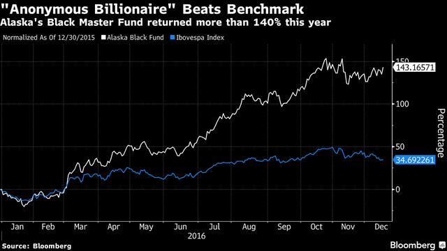 Lợi nhuận của quỹ Black Master vượt trội hơn hẳn so với chỉ số benchmark trên sàn Brazil.
