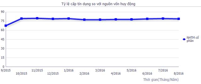 Tỷ lệ cấp tín dụng so với nguồn vốn của khối NHTM cổ phần.