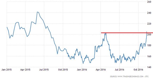 Giá cao su lên cao nhất trong vòng 1 năm