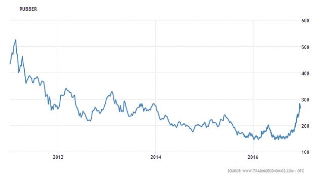 Giá cao su thế giới hồi phục mạnh trong vài tháng gần đây