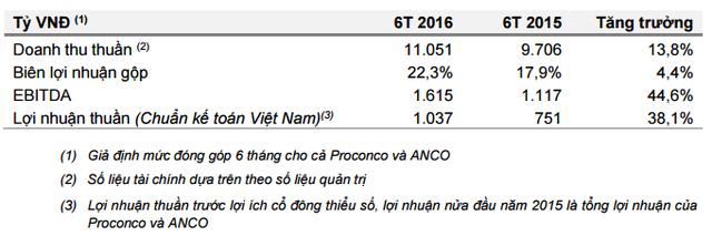 Masan Group: Lãi ròng 1.034 tỷ đồng trong 6 tháng, 2/3 doanh thu đến từ bán cám - Ảnh 2.