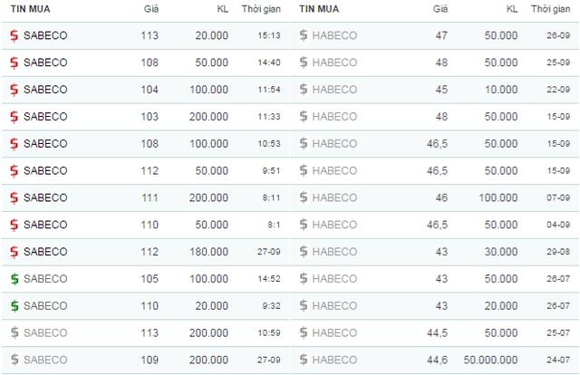 Trên thị trường OTC, cổ phiếu Sabeco lên giá từng giờ, trong khi Habeco gần như đi ngang trong 2 tháng qua