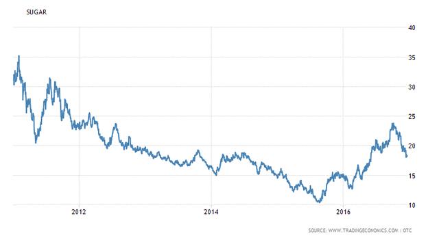 Giá đường thế giới bắt đầu hồi phục từ cuối năm 2015