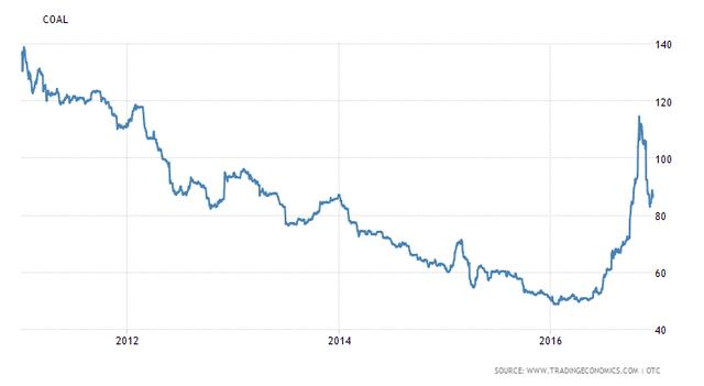 Giá than đang hướng về mức trung bình trong giai đoạn 2011- 2012