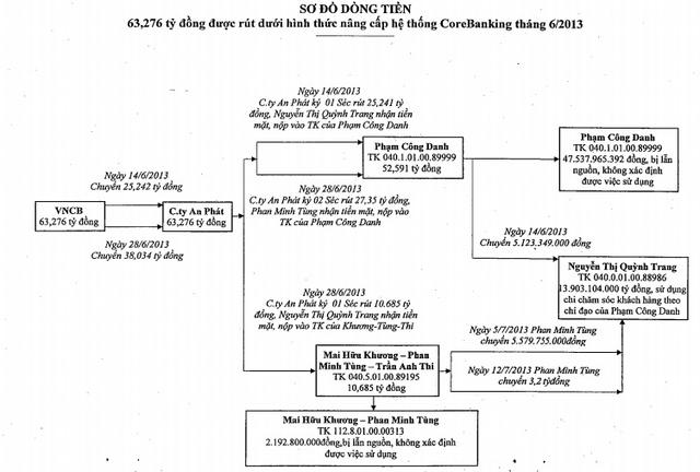 Toàn cảnh 7 phi vụ rút tiền của Phạm Công Danh và đồng phạm ở Ngân hàng Xây Dựng - Ảnh 2.