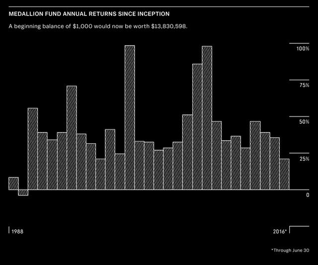 Lợi suất năm của quỹ Medallion kể từ khi ra đời. Nguồn: Bloomberg.