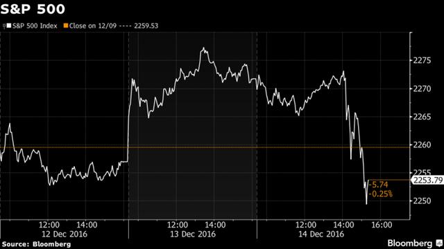 S&P 500 kết phiên ngày 14/12 giảm 0,81%.