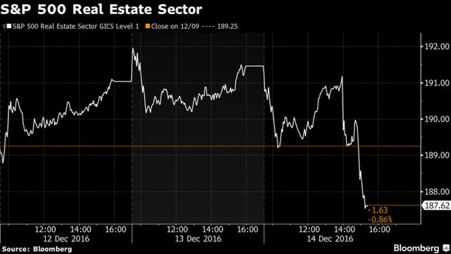 Cổ phiếu ngành bất động sản lộn nhào.