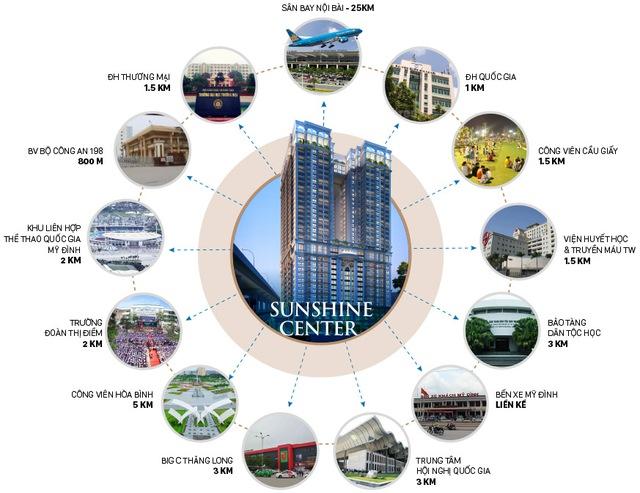 Với vị trí trung tâm chỉ cách dự án trong vòng bán kính 1,5km là hàng loạt các trường học, siêu thị lớn.