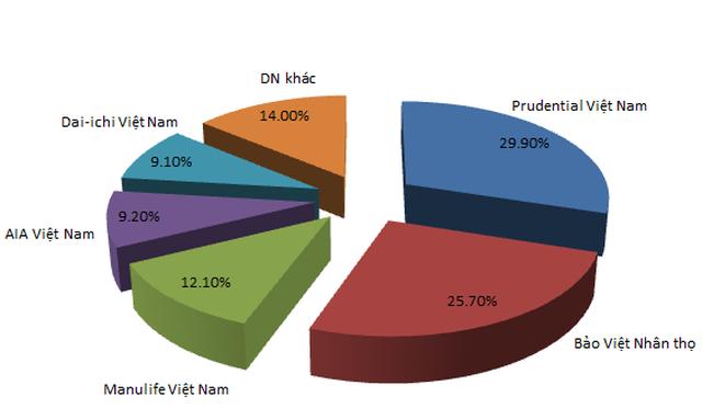 86% thị phần bảo hiểm nhân thọ nằm trong tay 5 DN top đầu