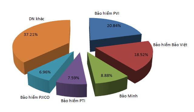 Thị phần bảo hiểm phi nhân thọ cũng có sự áp đảo của các DN dẫn đầu